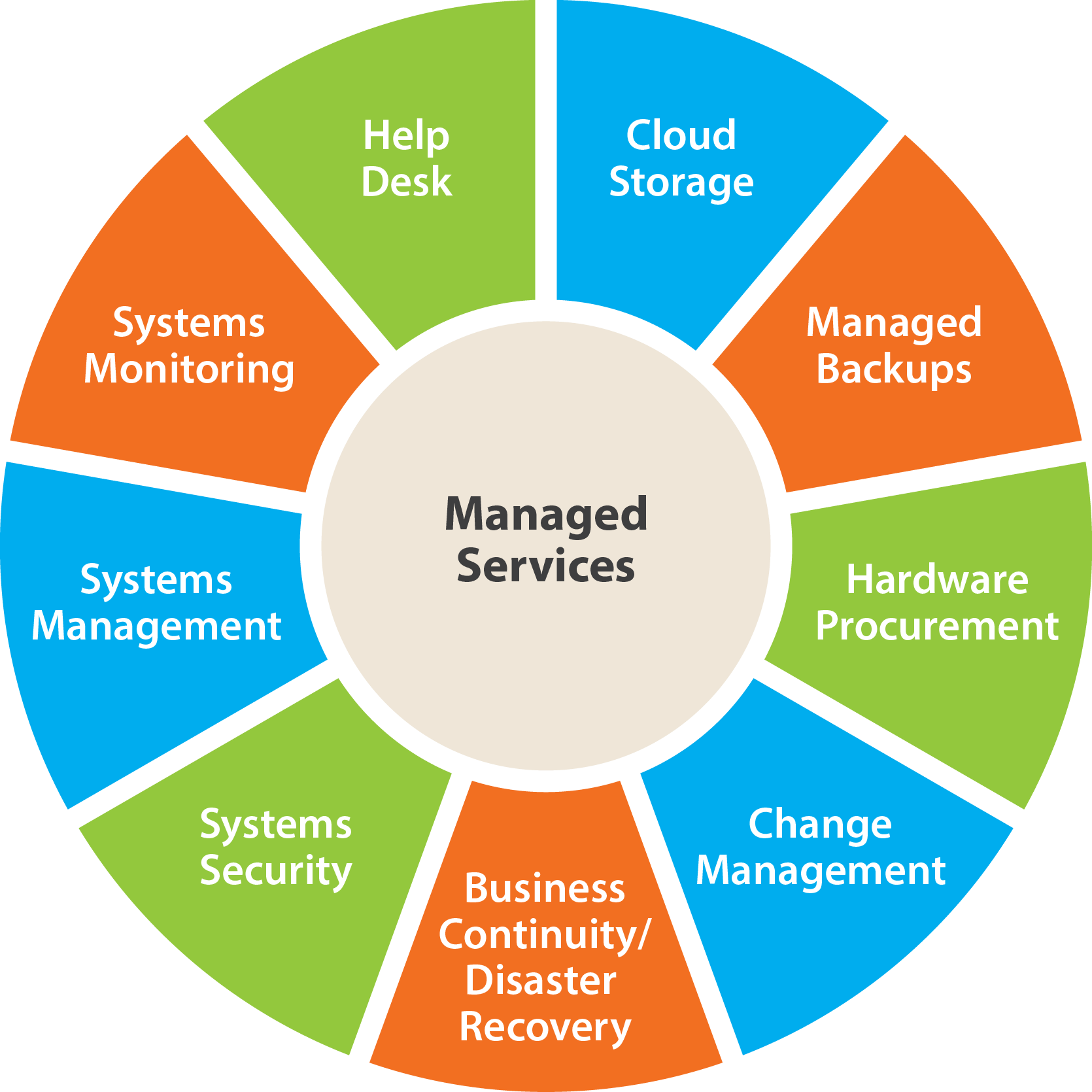 Managed Services 24x7 Managed Service Dan S Networks